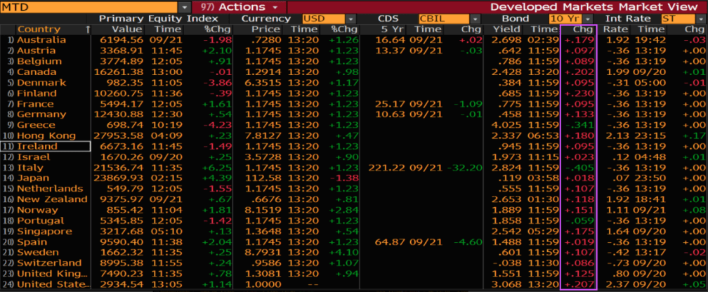 'Yields On The March!' Reflecting On The Latest Bond Selloff