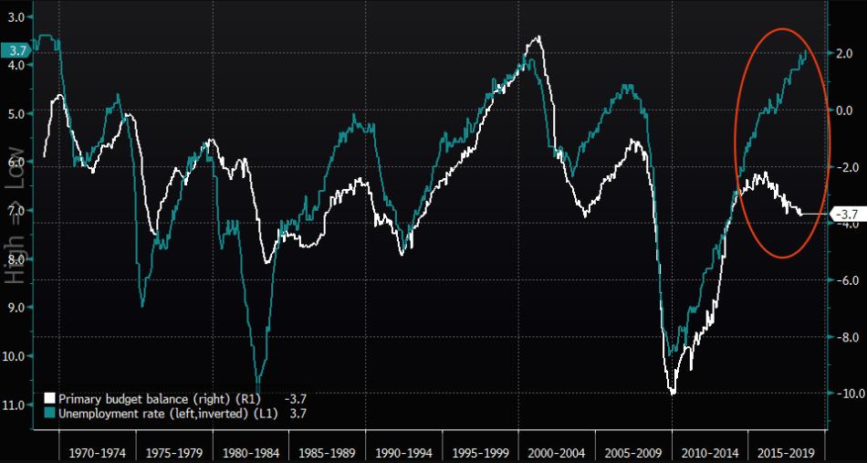 unemploymentvsdeficit
