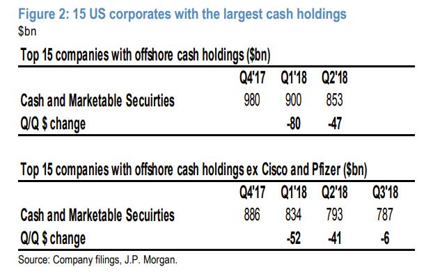 CashHoldings