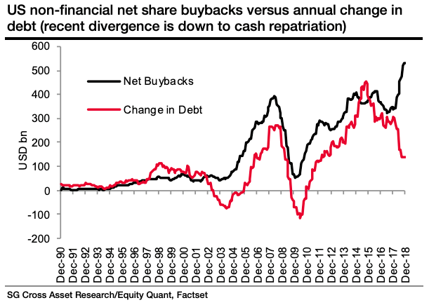 BuybacksDebt