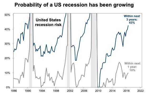 RecessionOddsGSUpdate