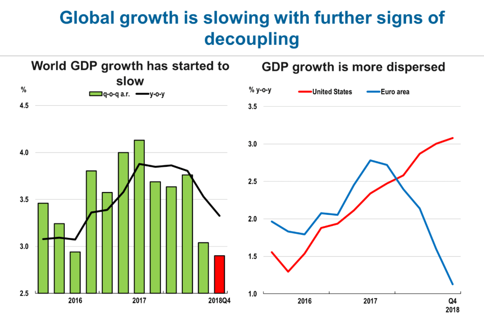 OECDGrowth