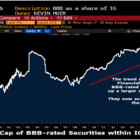 Macro Tourist, Bill Dudley Think Carl Icahn May (Eventually) Be Right On Corporate Debt 'Time Bomb'