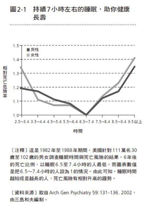 觀察出六年後死亡率最低的是,睡眠時間六.五小時至七.四小時的人