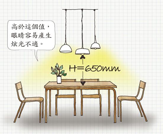 餐檯吊燈 第一個要點:高度夠低