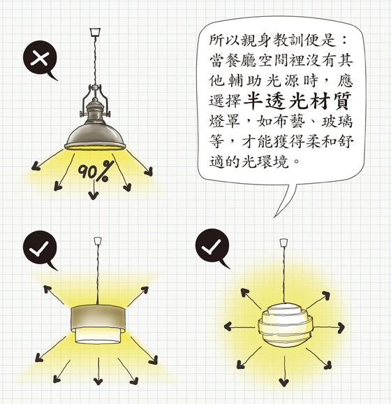 餐檯吊燈  第三個要點:半透光燈罩
