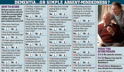 The-21-question-test-distinguishes-between-normal-absent-mindedness-and-the-more-sinister-memory-lapses-that-may-signal-the-early-stages-of-dementia