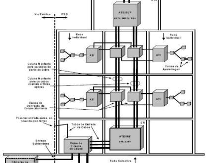 __2.1 Exemplo Genérico de Espaços e tubagens de uma ITED