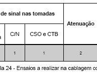____6.6.1 Ensaios a realizar nas cablagens coaxiais