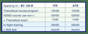 Training requirements EASA - Typerating EC120B