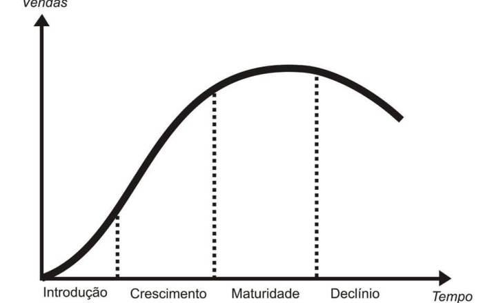 ciclo vida produto marketing matriz bcg helio cabral marketeer