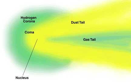Δομή ενός κομήτη