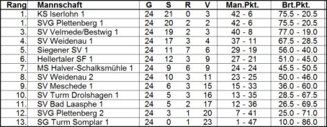 Tabelle SWFMB 2019