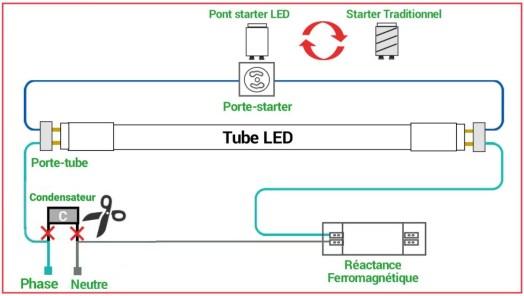 Câblage d'un tube LED en remplacement d'un tube T8 à ballast Ferromagnétique