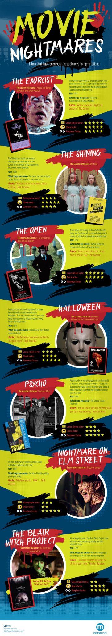 Did You Have Movie Nightmares?