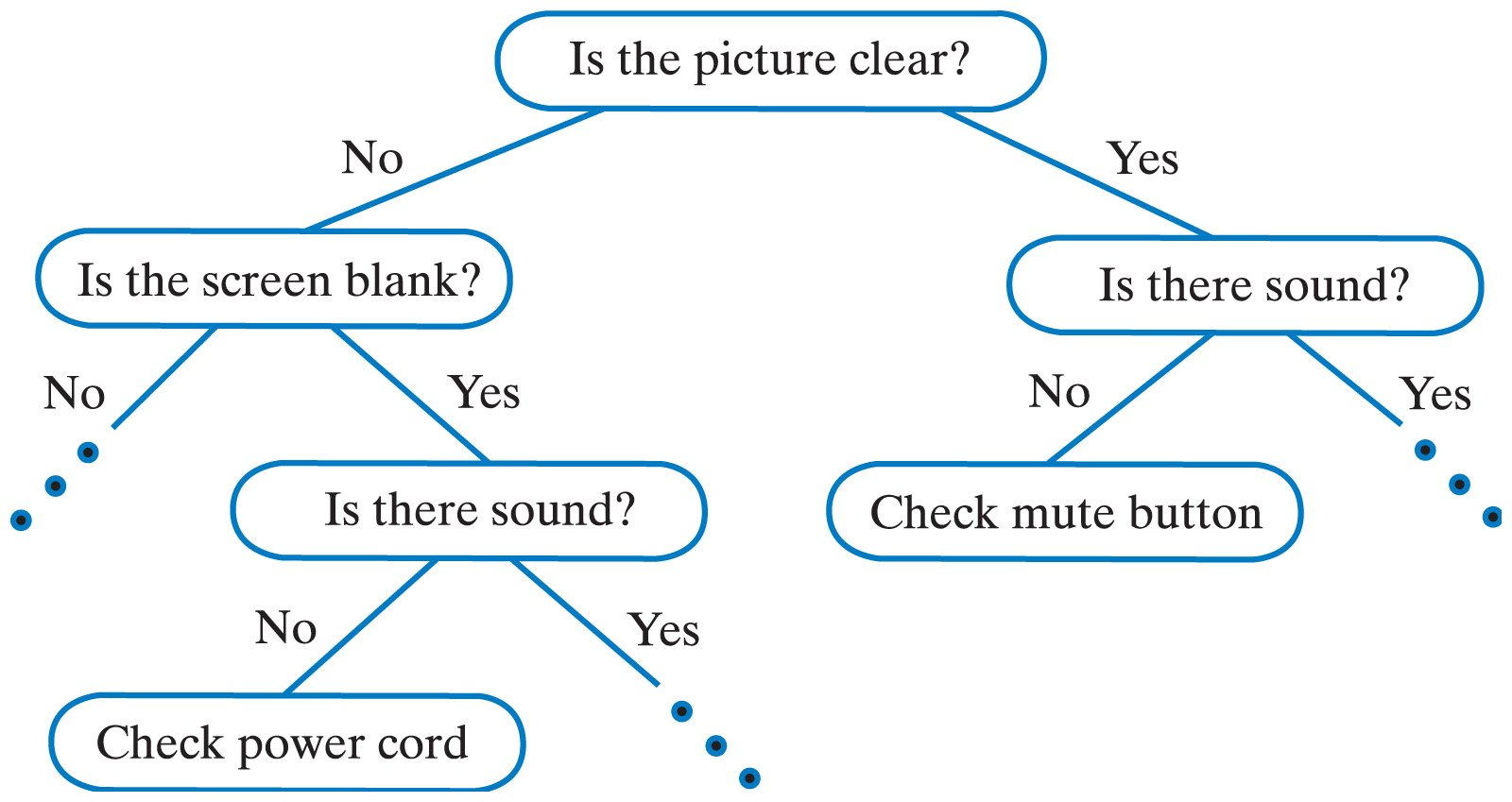 A Short Introduction Classification And Regression Trees