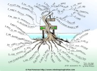 mind-map-of-feel-the-fear-and-do-it-anyway