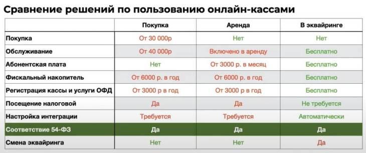 Сравнение онлайн-касс