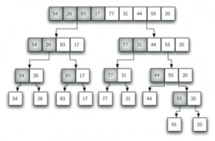Merge Sort Tree visualization. Photo Credit: interactivepython.org