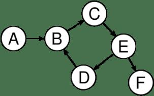 Not a tree: cycle B→C→E→D→B. B has more than one parent (inbound edge). Credit: Wikipedia