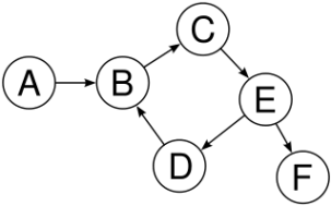 Not a tree: cycle B→C→E→D→B. B has more than one parent (inbound edge). Credit: Wikipedia