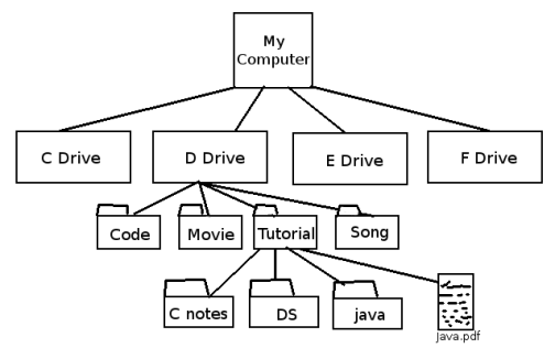 Windows operating system file structure