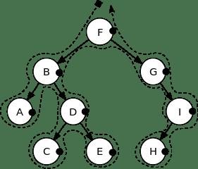 Binary Tree traversal in Post-order.