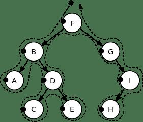 Binary Tree traversal in Pre-order.