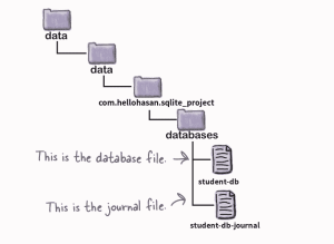 android sqlite directory file path structure