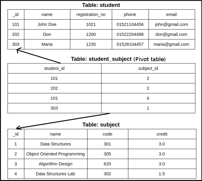 Android sqlite 3 tables relation