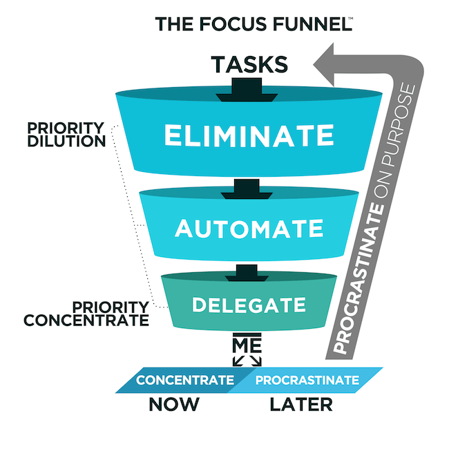Image result for rory vaden focus funnel