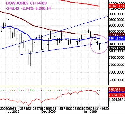 [tag]Dow Jones[/tag]