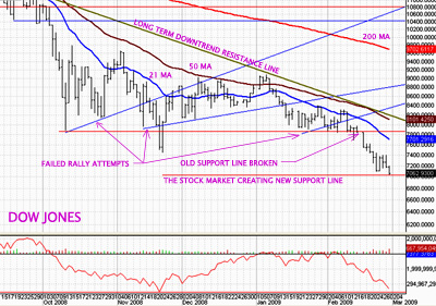 [tag]Dow Jones[/tag] [tag]Chart[/tag]