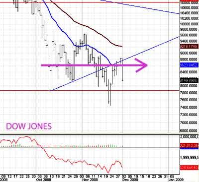 Stay away from a choppy stock market