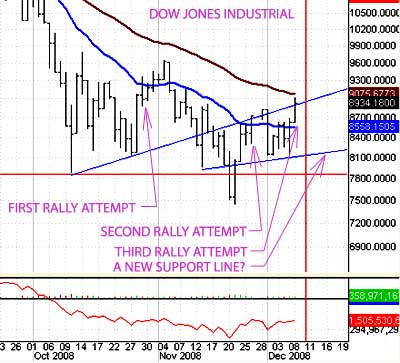 A new Rally Attempt in the stock market