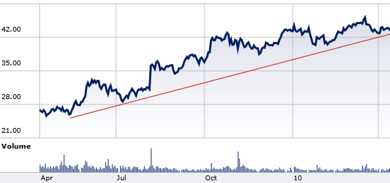 Stryker (SYK) didn't pass, will Ansys (ANSS) replace it?
