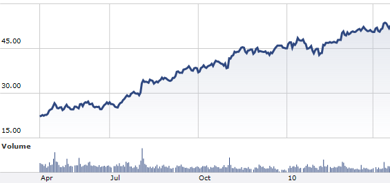 Cognizant Technology Solutions Corporation A  (CTSH) above a buy point