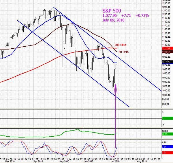 Market in Rally Attempt