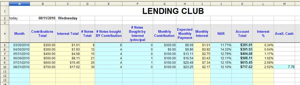Lending Club - easy money? Yes and no...