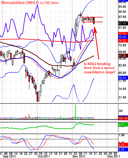 Is Mercadolibre (MELI) breaking down? Let's protect it!