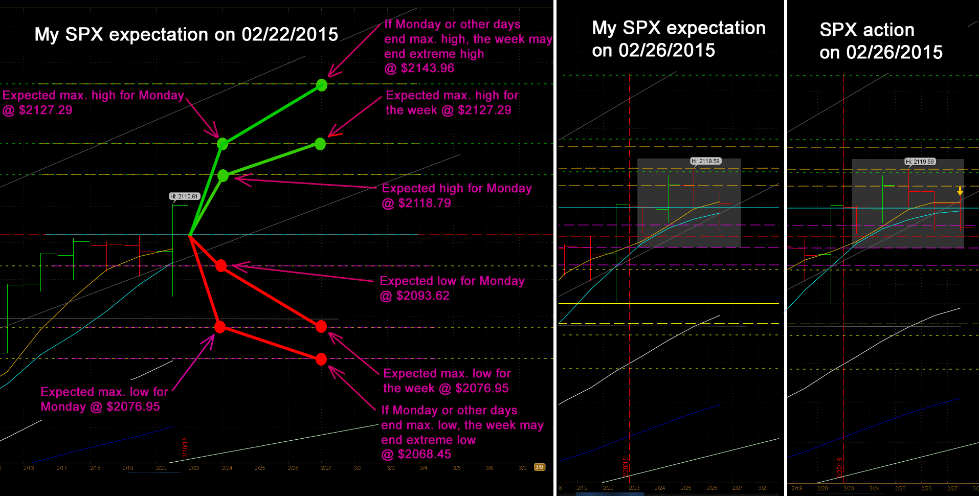SPX predictions