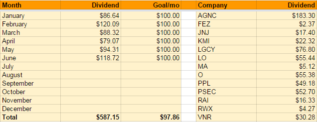 ROTH Dividend Income
