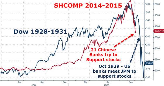 Chinese banks saving the market