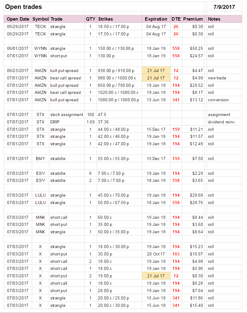 Trade Summary 07-2017
