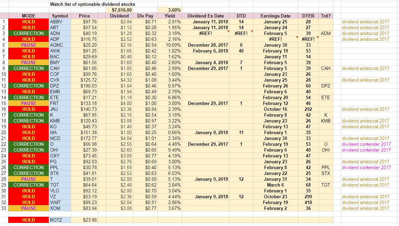 2018 Dividend Watch list