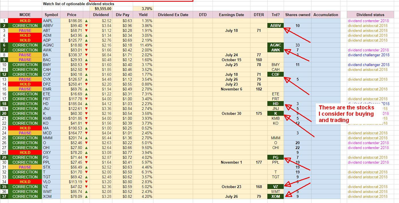 Dividend stocks Watch list