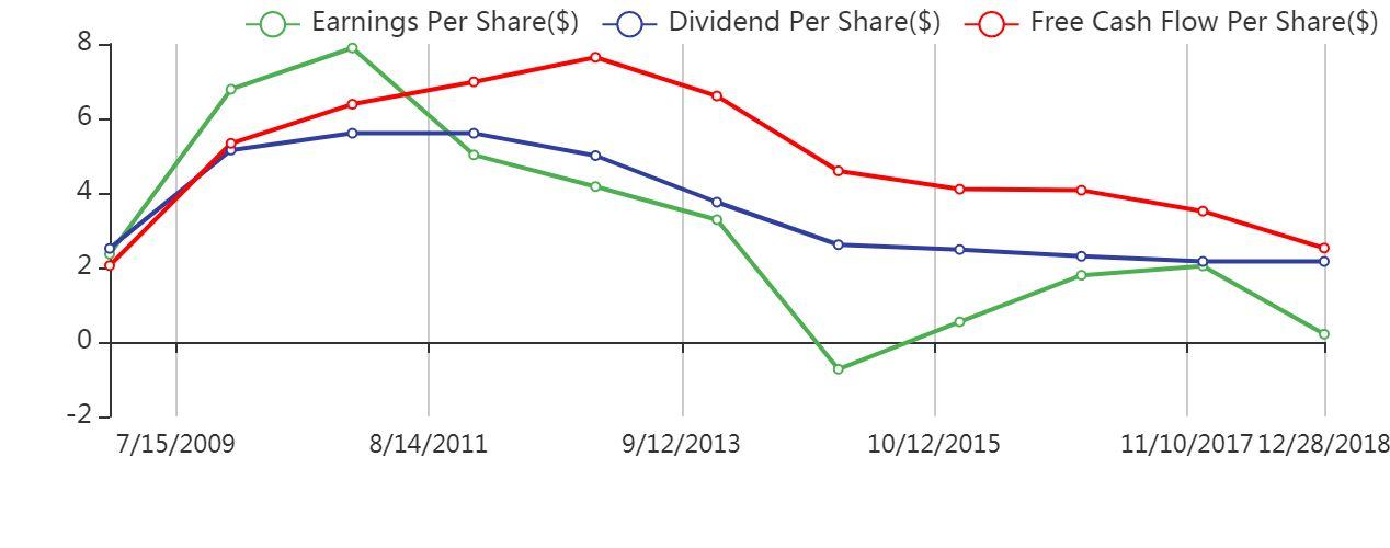 AGNC dividends