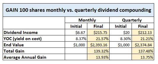 GAIN dividend compounding
