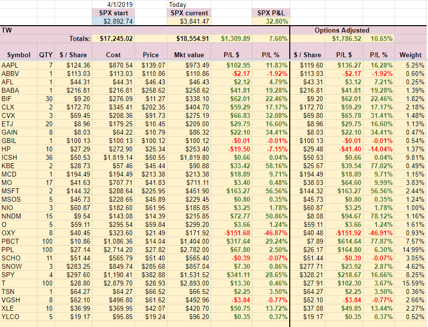 TW Account holdings