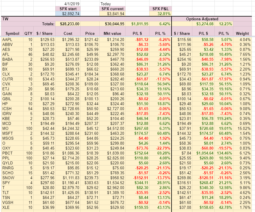 TW Account holdings week 9